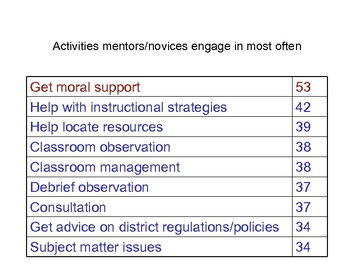 Activities mentors/novices engage in most often Get moral support Help with instructional strategies Help