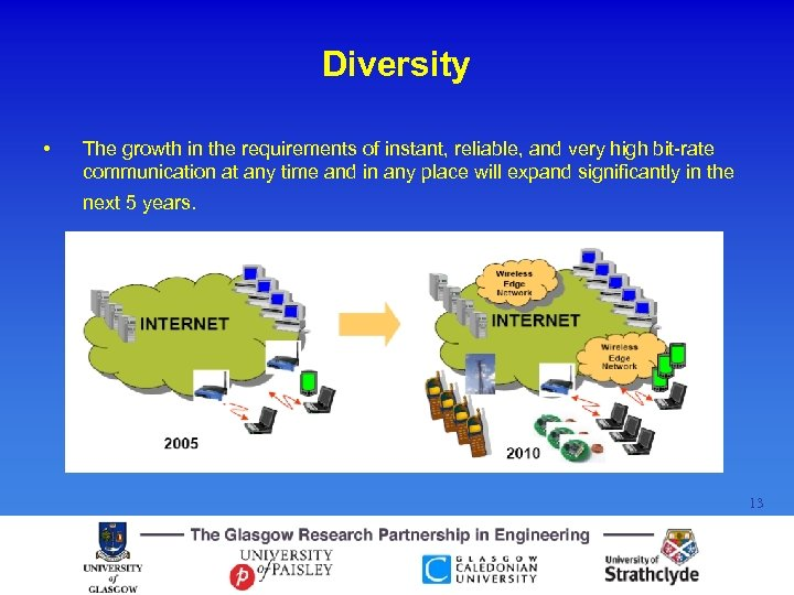 Diversity • The growth in the requirements of instant, reliable, and very high bit-rate