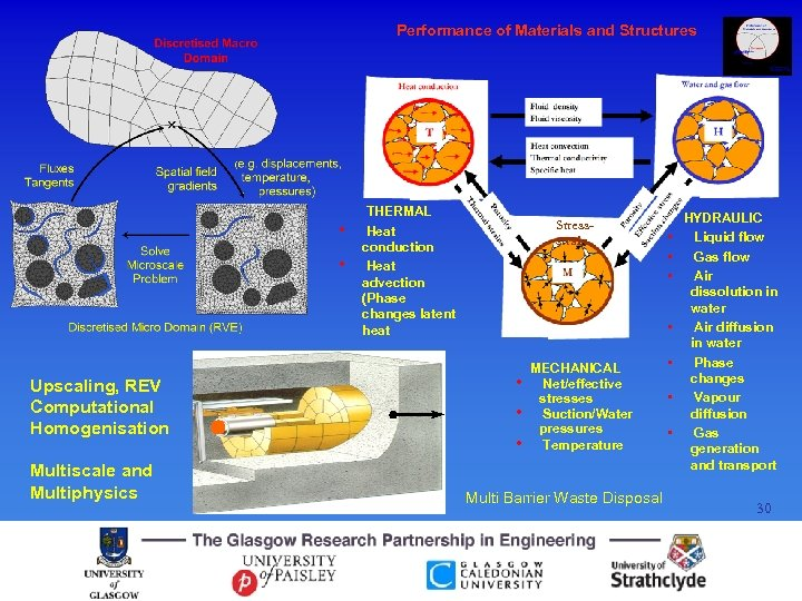 Performance of Materials and Structures • • Upscaling, REV Computational Homogenisation Multiscale and Multiphysics