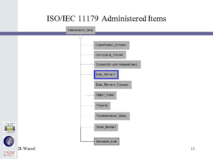 ISO/IEC 11179 Administered Items Derivation_Rule D. Warzel 11