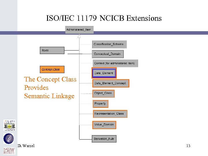 ISO/IEC 11179 NCICB Extensions Form Concept Class The Concept Class Provides Semantic Linkage Derivation_Rule