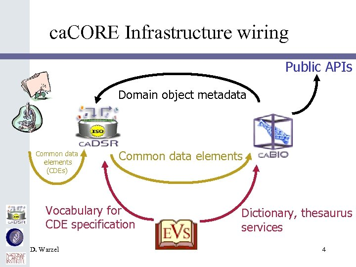 ca. CORE Infrastructure wiring Public APIs Domain object metadata Common data elements (CDEs) Common