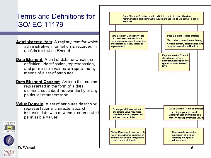 Terms and Definitions for ISO/IEC 11179 Administered Item: A registry item for which administrative