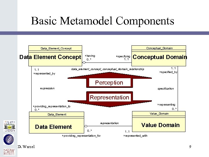 Basic Metamodel Components Conceptual_Domain Data_Element_Concept Data Element Concept +having 0. . * +specifying 1.