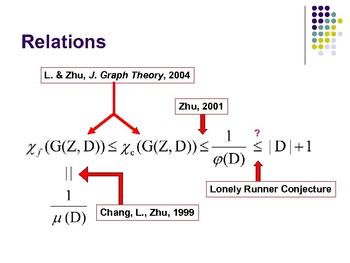 Relations L. & Zhu, J. Graph Theory, 2004 Zhu, 2001 ? Lonely Runner Conjecture