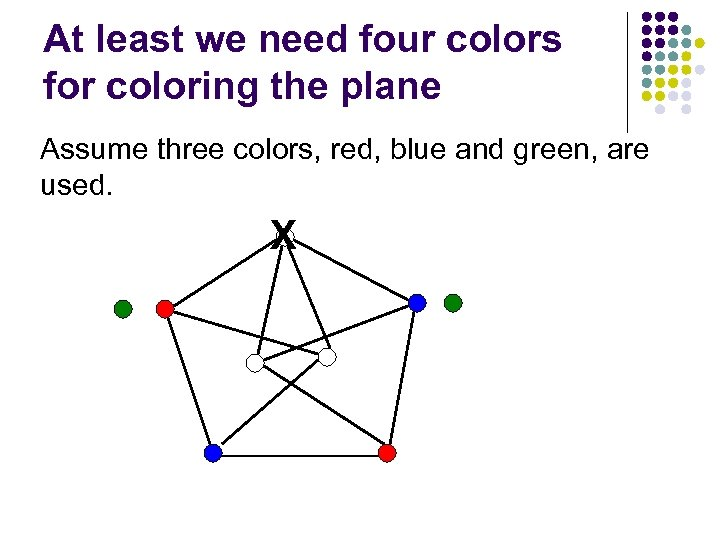 At least we need four colors for coloring the plane Assume three colors, red,