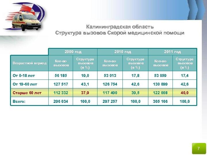 Калининградская область Структура вызовов Скорой медицинской помощи 2009 год 2010 год 2011 год Кол-во