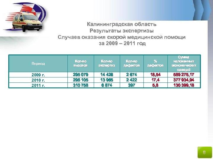 Калининградская область Результаты экспертизы Случаев оказания скорой медицинской помощи за 2009 – 2011 год