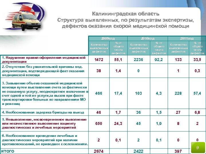 Калининградская область Структура выявленных, по результатам экспертизы, дефектов оказания скорой медицинской помощи 2009 год
