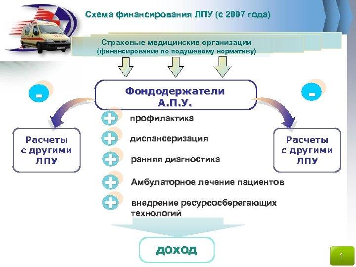Схема финансирования ЛПУ (с 2007 года) Страховые медицинские организации (финансирование по подушевому нормативу) Расчеты