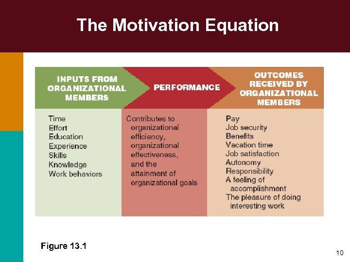 The Motivation Equation Figure 13. 1 10