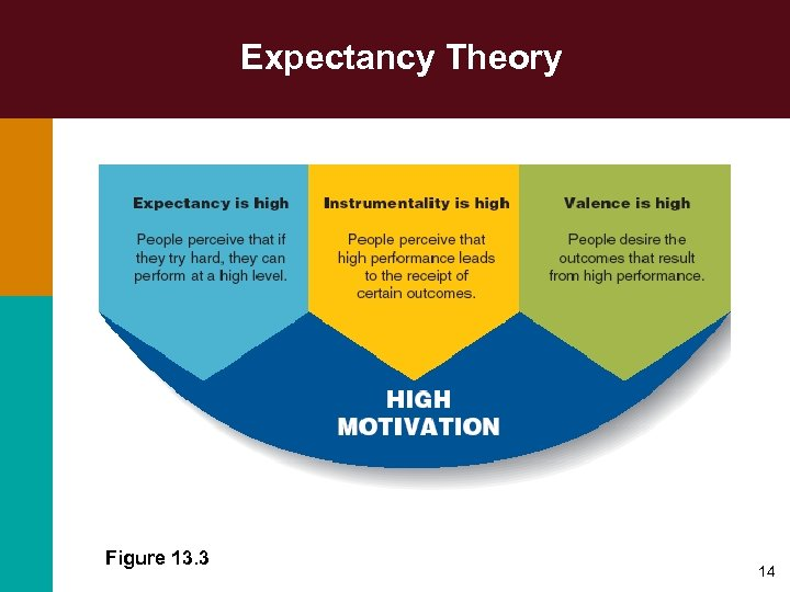 Expectancy Theory Figure 13. 3 14