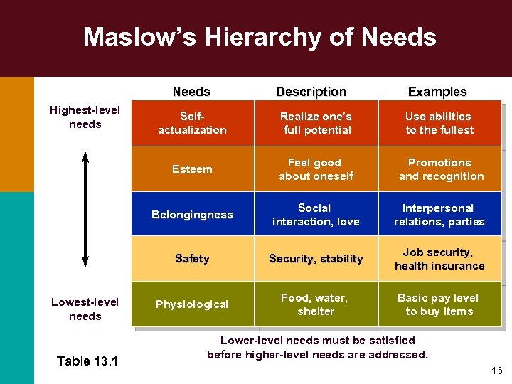 Maslow's Hierarchy of Needs Highest-level needs Description Examples Use abilities to the fullest Feel