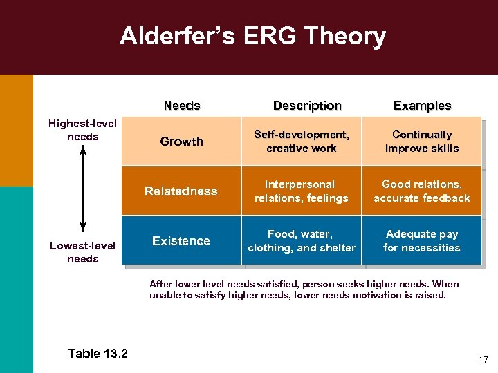 Alderfer's ERG Theory Needs Highest-level needs Description Examples Self-development, creative work Continually improve skills