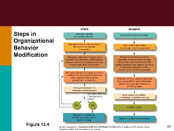Steps in Organizational Behavior Modification Figure 13. 4 40