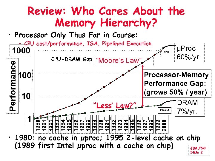 Review: Who Cares About the Memory Hierarchy? • Processor Only Thus Far in Course: