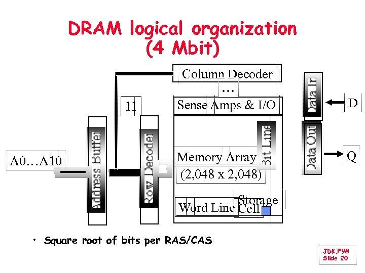 DRAM logical organization (4 Mbit) 11 A 0…A 10 Column Decoder … Sense Amps