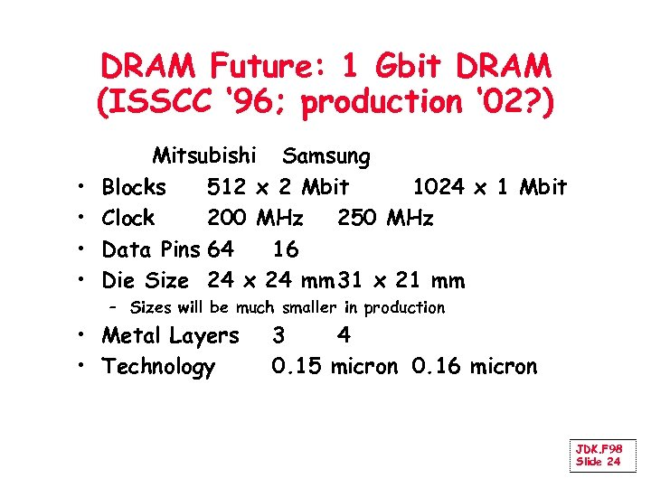 DRAM Future: 1 Gbit DRAM (ISSCC ' 96; production ' 02? ) • •