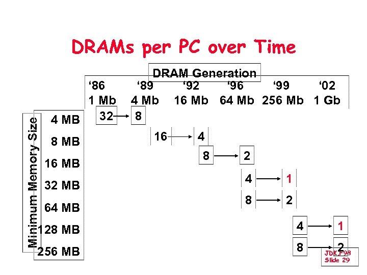 Minimum Memory Size DRAMs per PC over Time ' 86 1 Mb 32 4