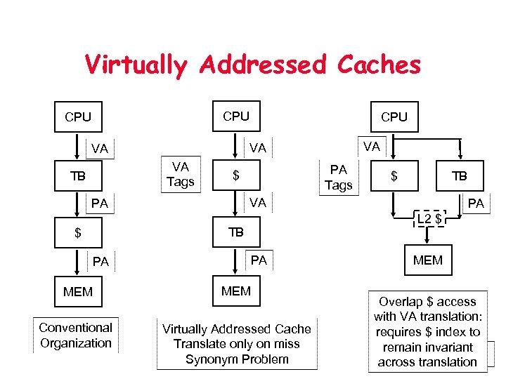 Virtually Addressed Caches CPU VA Tags PA Tags $ TB PA L 2 $