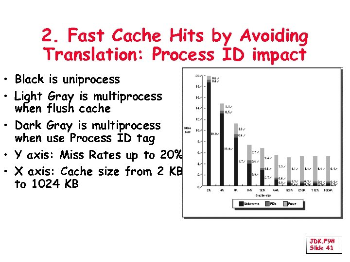 2. Fast Cache Hits by Avoiding Translation: Process ID impact • Black is uniprocess