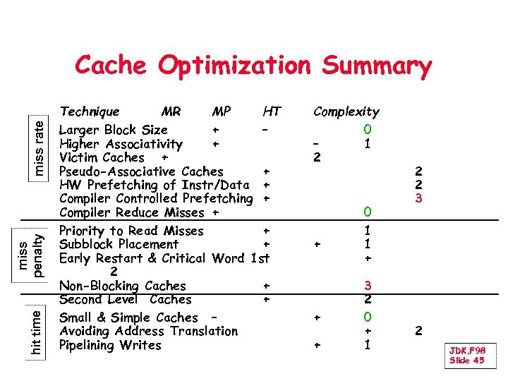 hit time miss penalty miss rate Cache Optimization Summary Technique MR MP HT Larger
