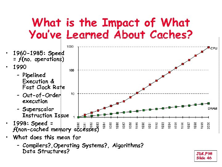 What is the Impact of What You've Learned About Caches? • 1960 -1985: Speed