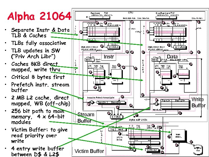 Alpha 21064 • Separate Instr & Data TLB & Caches • TLBs fully associative