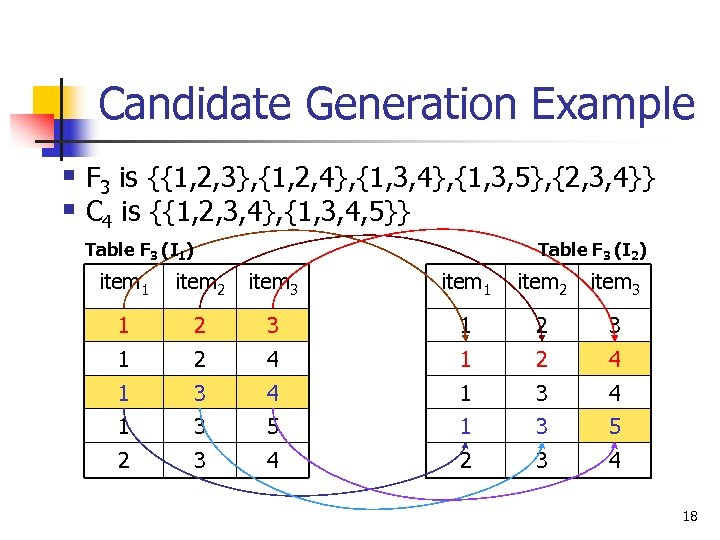 Candidate Generation Example § F 3 is {{1, 2, 3}, {1, 2, 4}, {1,