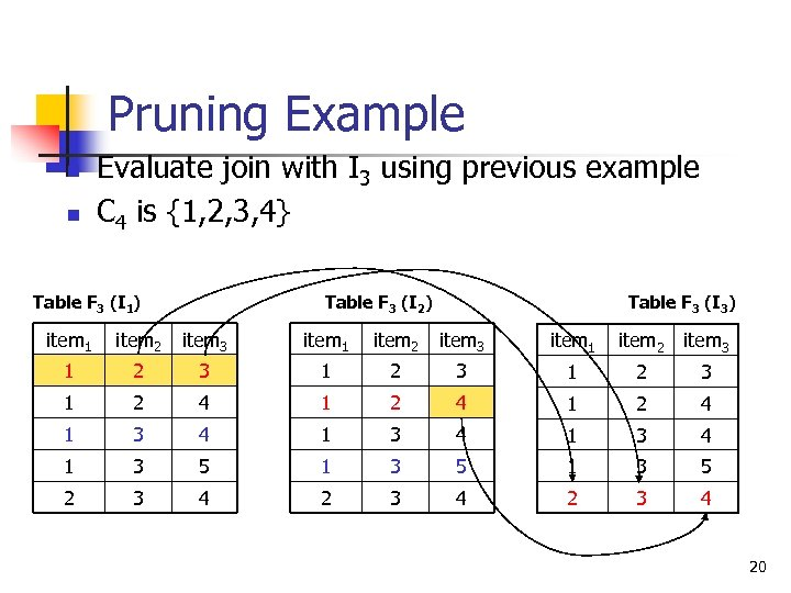 Pruning Example n n Evaluate join with I 3 using previous example C 4