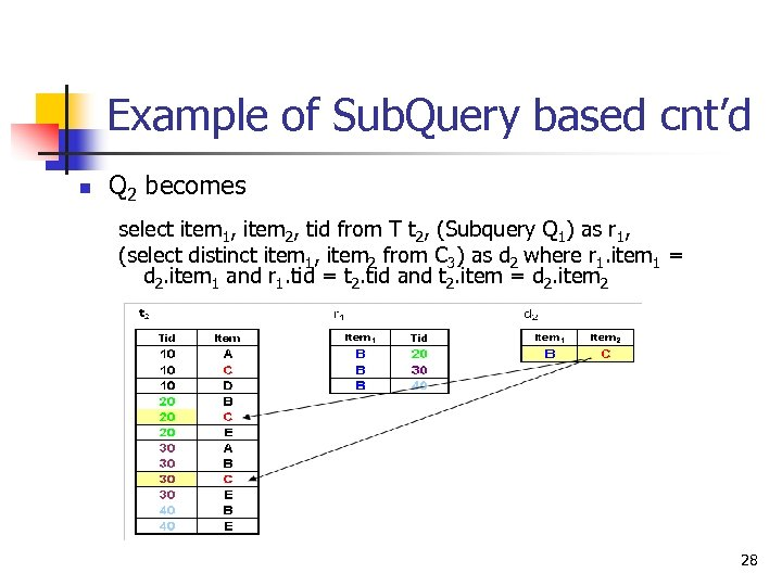 Example of Sub. Query based cnt'd n Q 2 becomes select item 1, item