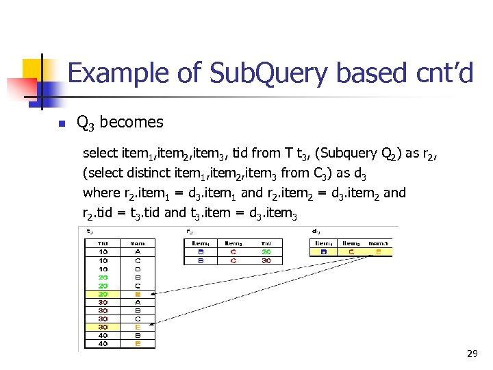 Example of Sub. Query based cnt'd n Q 3 becomes select item 1, item