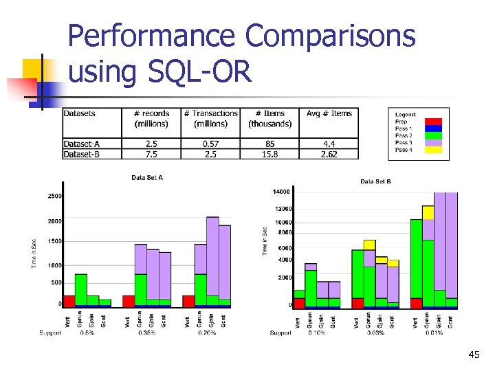 Performance Comparisons using SQL-OR 45