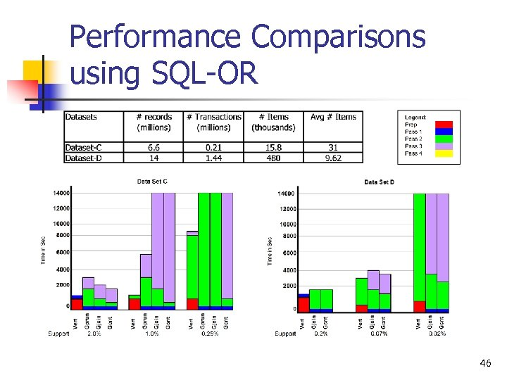 Performance Comparisons using SQL-OR 46