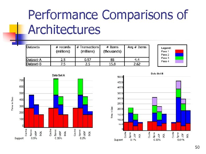 Performance Comparisons of Architectures 50