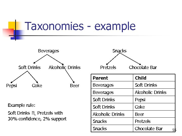 Taxonomies - example Beverages Soft Drinks Snacks Alcoholic Drinks Pretzels Chocolate Bar Parent Coke