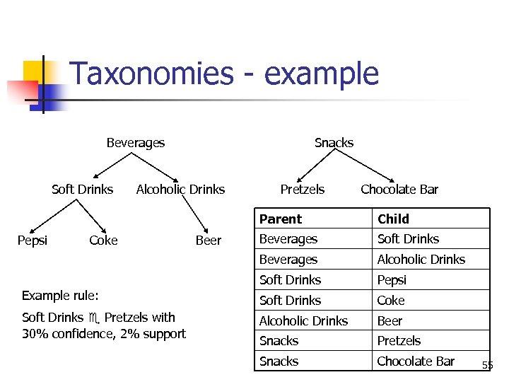 Taxonomies - example Beverages Soft Drinks Snacks Alcoholic Drinks Pretzels Chocolate Bar Parent Coke