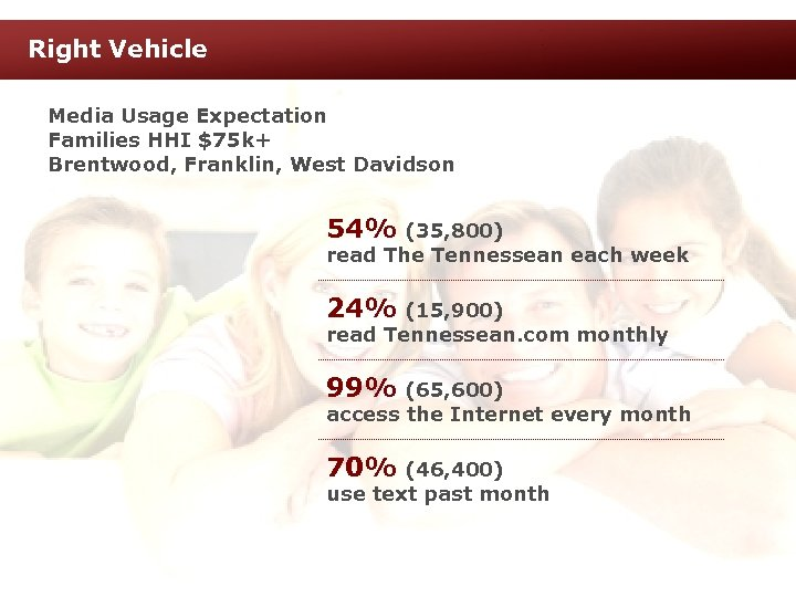 Right Vehicle Media Usage Expectation Families HHI $75 k+ Brentwood, Franklin, West Davidson 54%