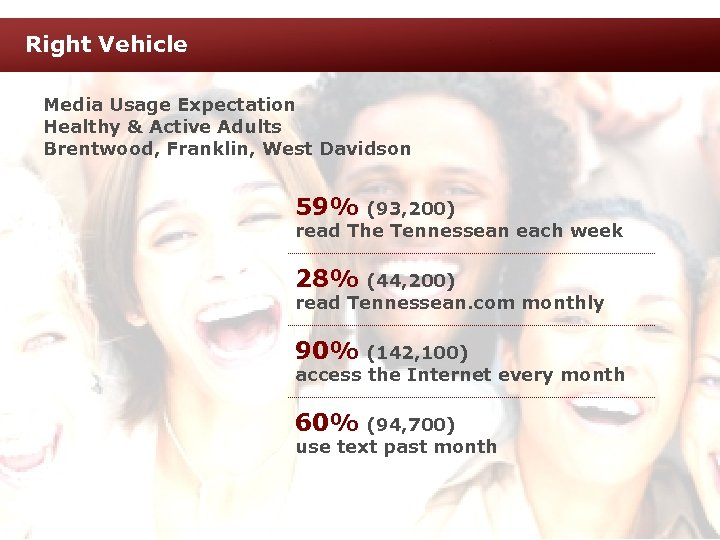 Right Vehicle Media Usage Expectation Healthy & Active Adults Brentwood, Franklin, West Davidson 59%