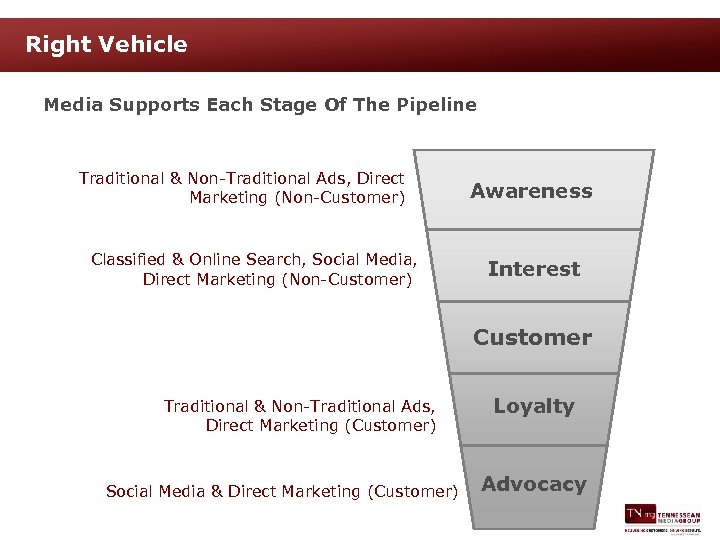 Right Vehicle Media Supports Each Stage Of The Pipeline Traditional & Non-Traditional Ads, Direct