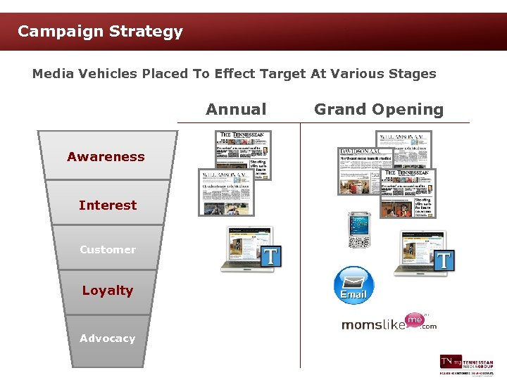 Campaign Strategy Media Vehicles Placed To Effect Target At Various Stages Annual Awareness Interest