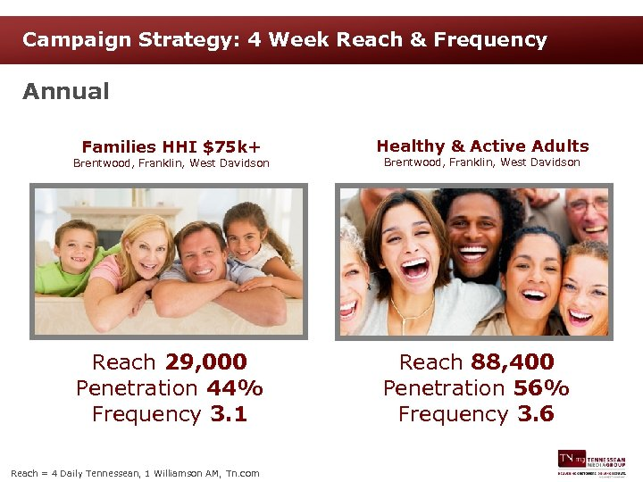 Campaign Strategy: 4 Week Reach & Frequency Annual Families HHI $75 k+ Healthy &