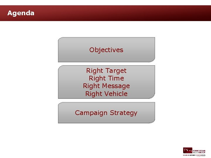Agenda Objectives Right Target Right Time Right Message Right Vehicle Campaign Strategy