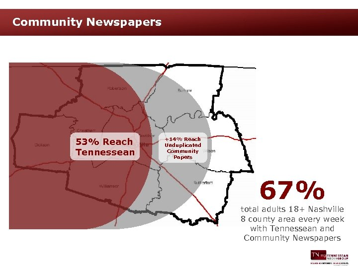 Community Newspapers 53% Reach Tennessean +14% Reach Unduplicated Community Papers 67% total adults 18+