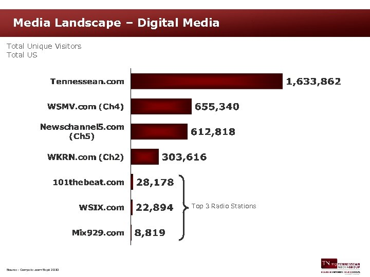 Media Landscape – Digital Media Total Unique Visitors Total US Top 3 Radio Stations