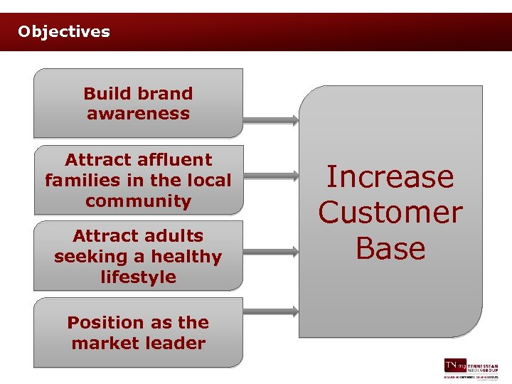 Objectives Build brand awareness Attract affluent families in the local community Attract adults seeking