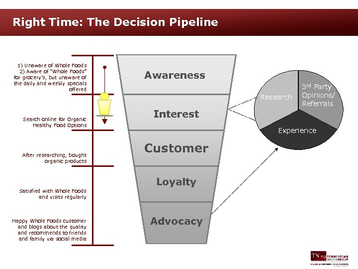 """Right Time: The Decision Pipeline 1) Unaware of Whole Foods 2) Aware of """"Whole"""