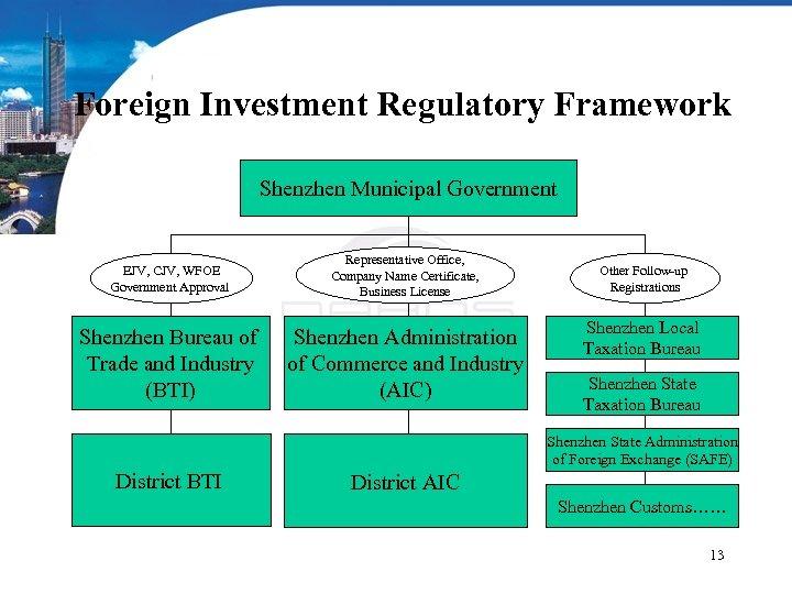 Foreign Investment Regulatory Framework Shenzhen Municipal Government EJV, CJV, WFOE Government Approval Representative Office,