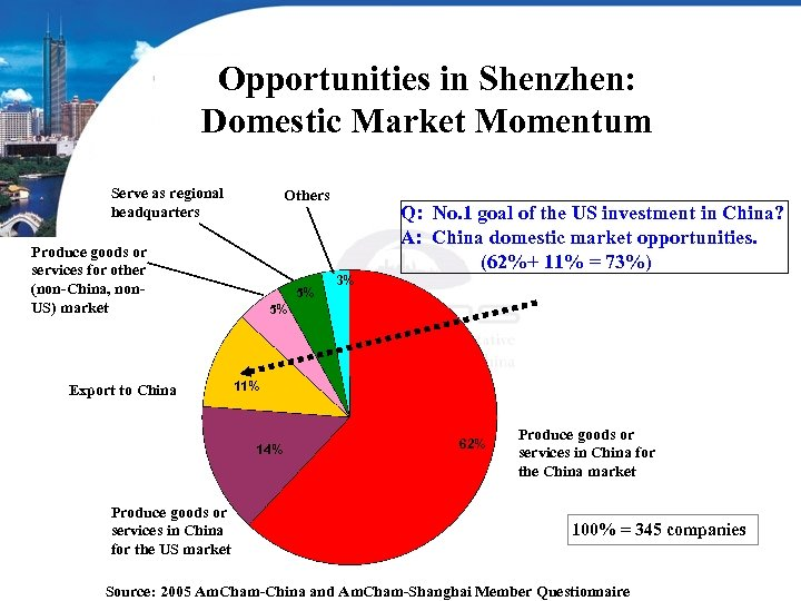 Opportunities in Shenzhen: Domestic Market Momentum Serve as regional headquarters Others Produce goods or