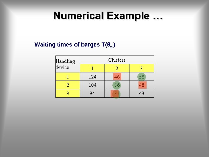 Numerical Example … Waiting times of barges T(θzi) Handling device Clusters 1 2 3